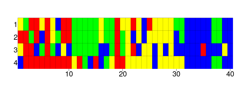A DNA alignment of four species