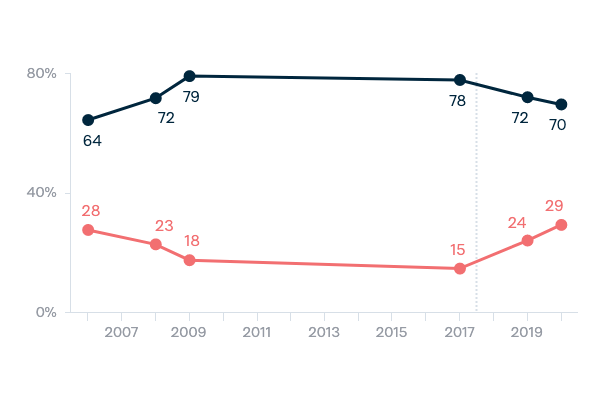 Globalisation - Lowy Institute Poll 2020