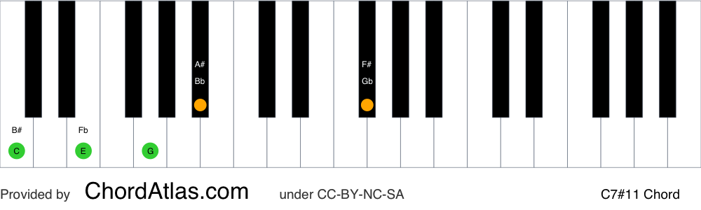 Piano chord chart for the C lydian dominant seventh chord (C7#11). The notes C, E, G, Bb and F# are highlighted.