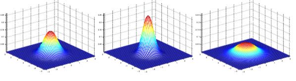 高斯分布密度1