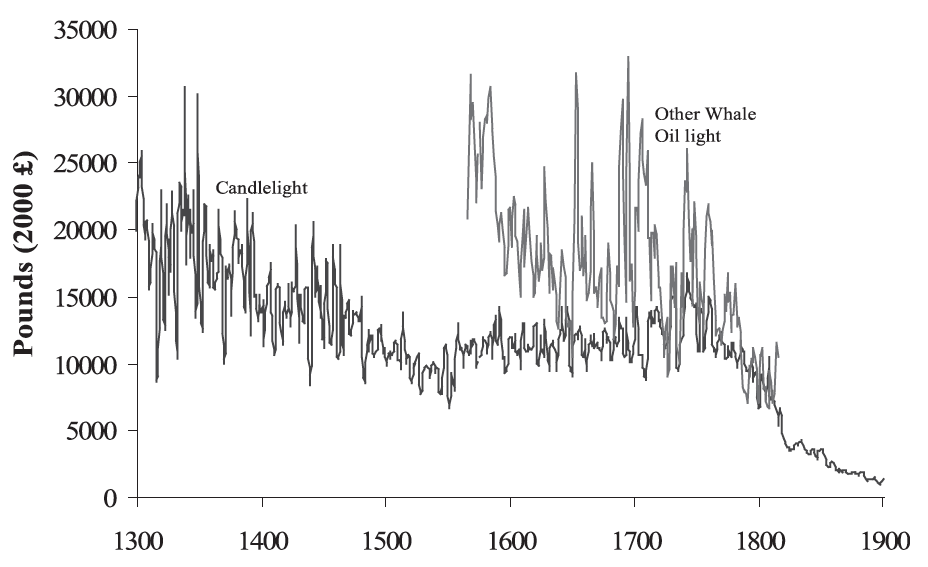 The Price of Lighting from Tallow Candles and Whale Oil in the United Kingdom (per million lumen-hours), 1300-1900 - Fouquet and Pearson (2007)0