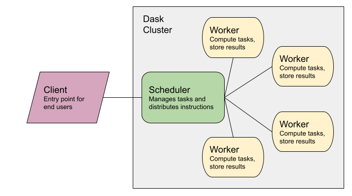 Diagram of a Dask Cluster including client, scheduler, and workers