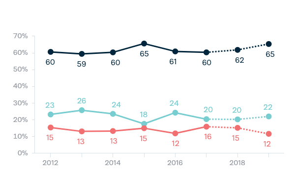Democracy - Lowy Institute Poll 2020