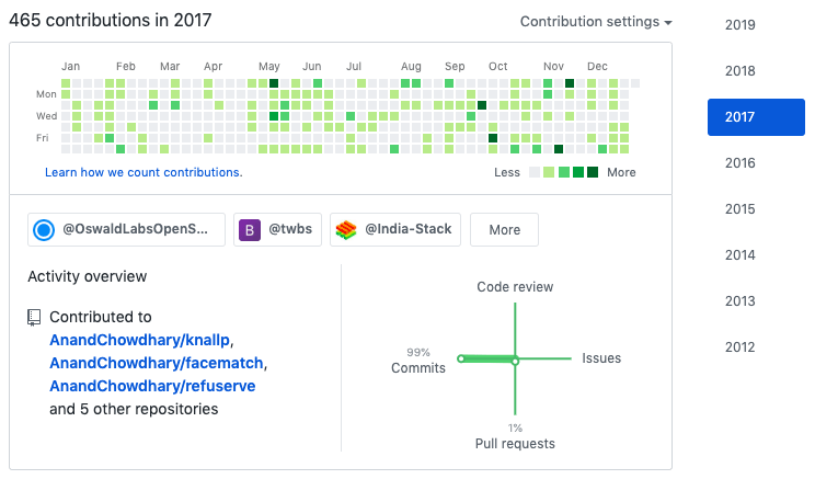 Contributions in 2017