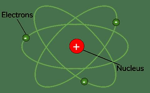 Atomic model diagram