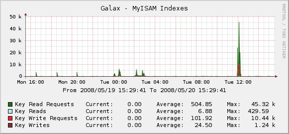 MyISAM Indexes