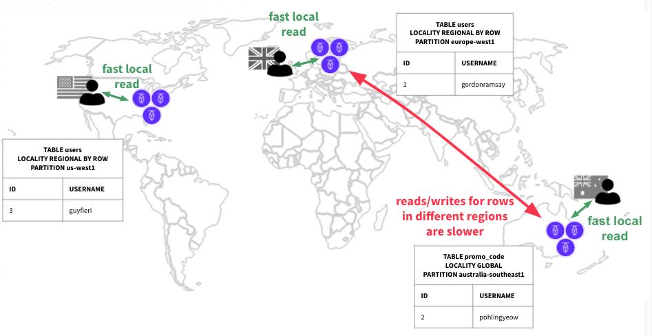 Multi-region database: REGIONAL BY ROW sql syntax