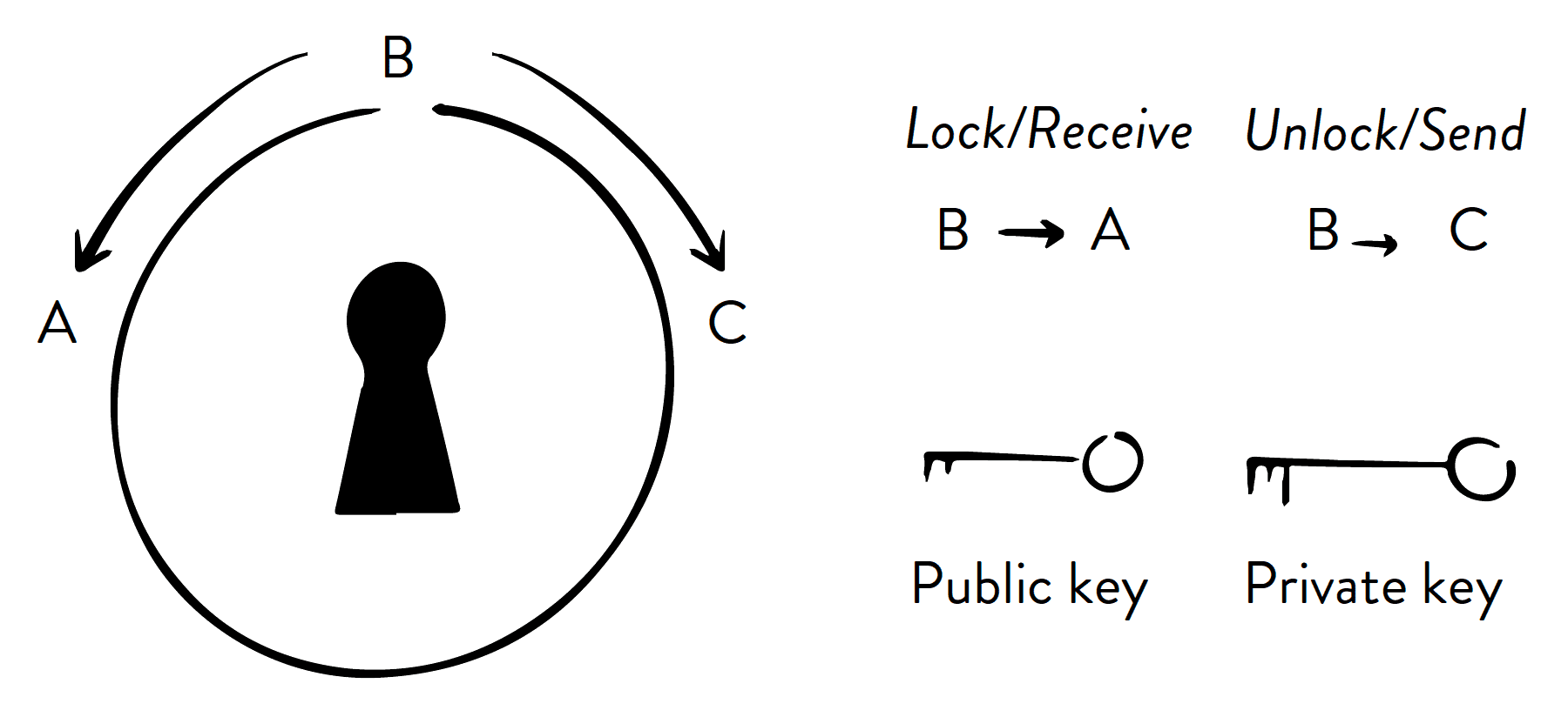 bitcoin private key public key bitcoin clarity