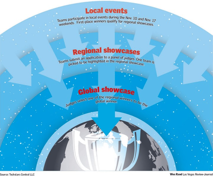 infographic new business ideas expected to emerge at startup weekend mike zetlow