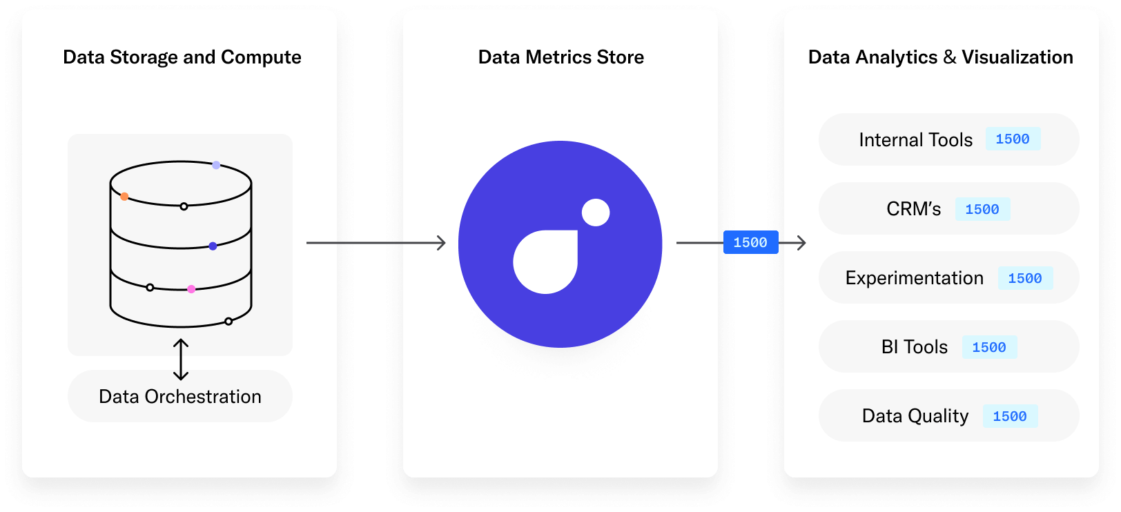 Metrics API With Transform