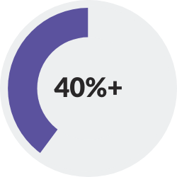 donut chart showing >40%