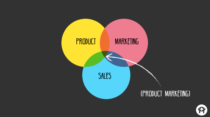 marketing and product