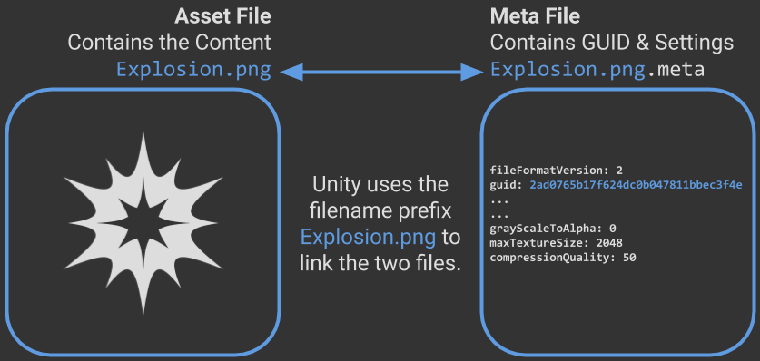 Diagram showing how Unity meta files are linked to assets by filename