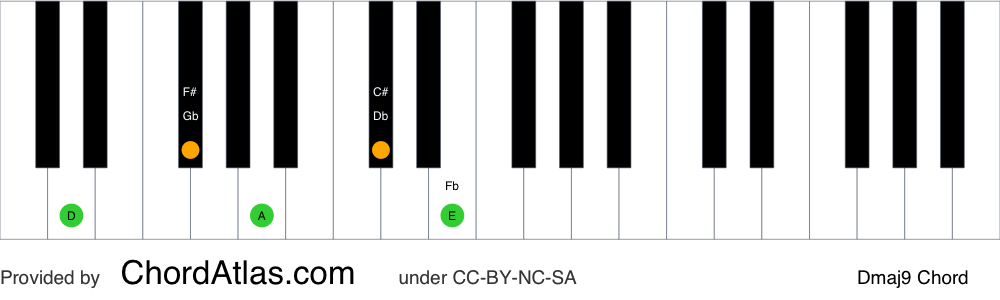 Piano chord chart for the D major ninth chord (Dmaj9). The notes D, F#, A, C# and E are highlighted.