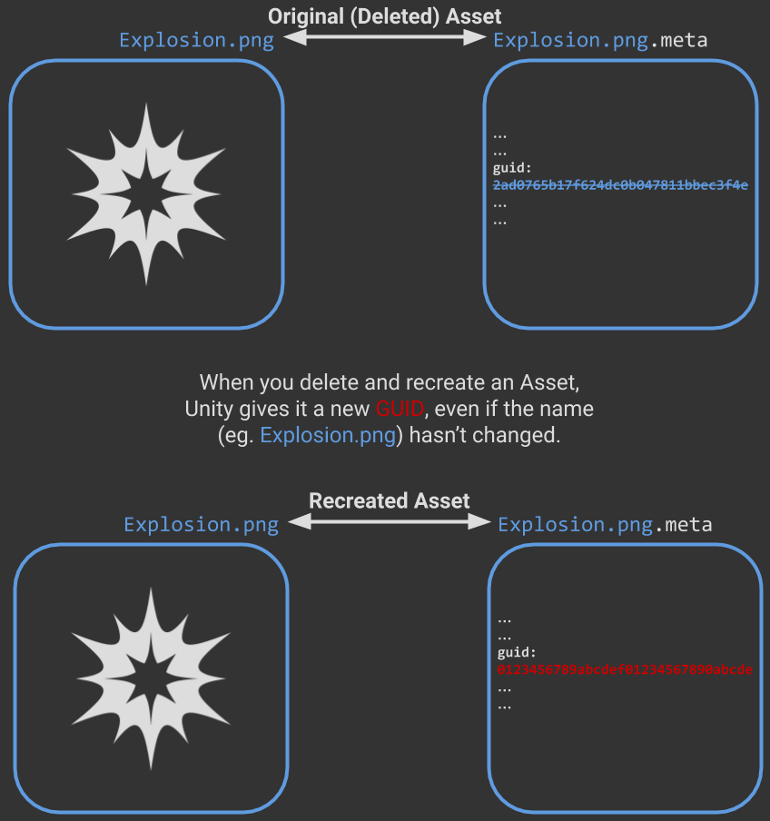 diagram showing how deleting and recreating an asset changes its guid