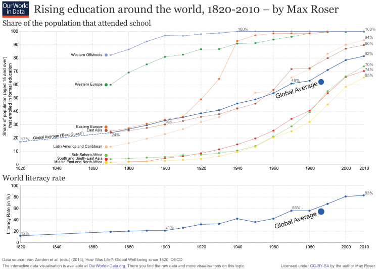 Rising-Education-Around-the-World-(School-and-Literacy)