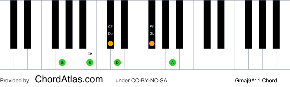 Piano chord chart for the G major sharp eleventh (lydian) chord (Gmaj9#11). The notes G, B, D, F#, A and C# are highlighted.