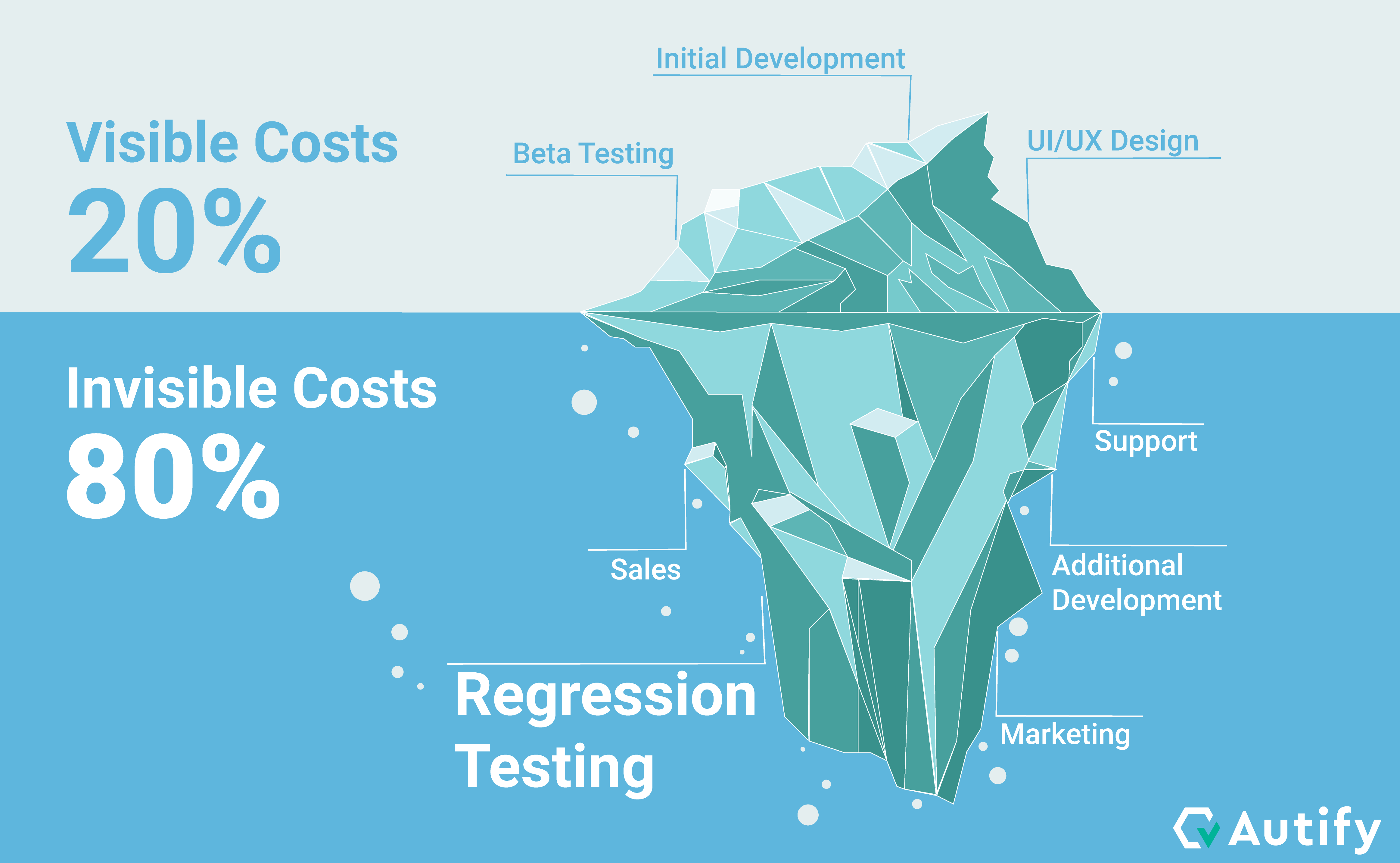 How to reduce your Total Cost of Ownership (TCO) in your UI test with codeless automation