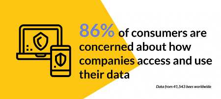 Graphic showing insight on consumers' attitudes to data privacy