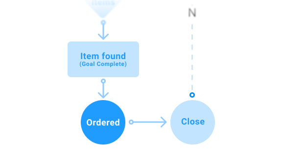 Part of a user flow depicting the final steps in the user interaction