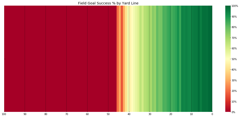 Field Goals by Field Position