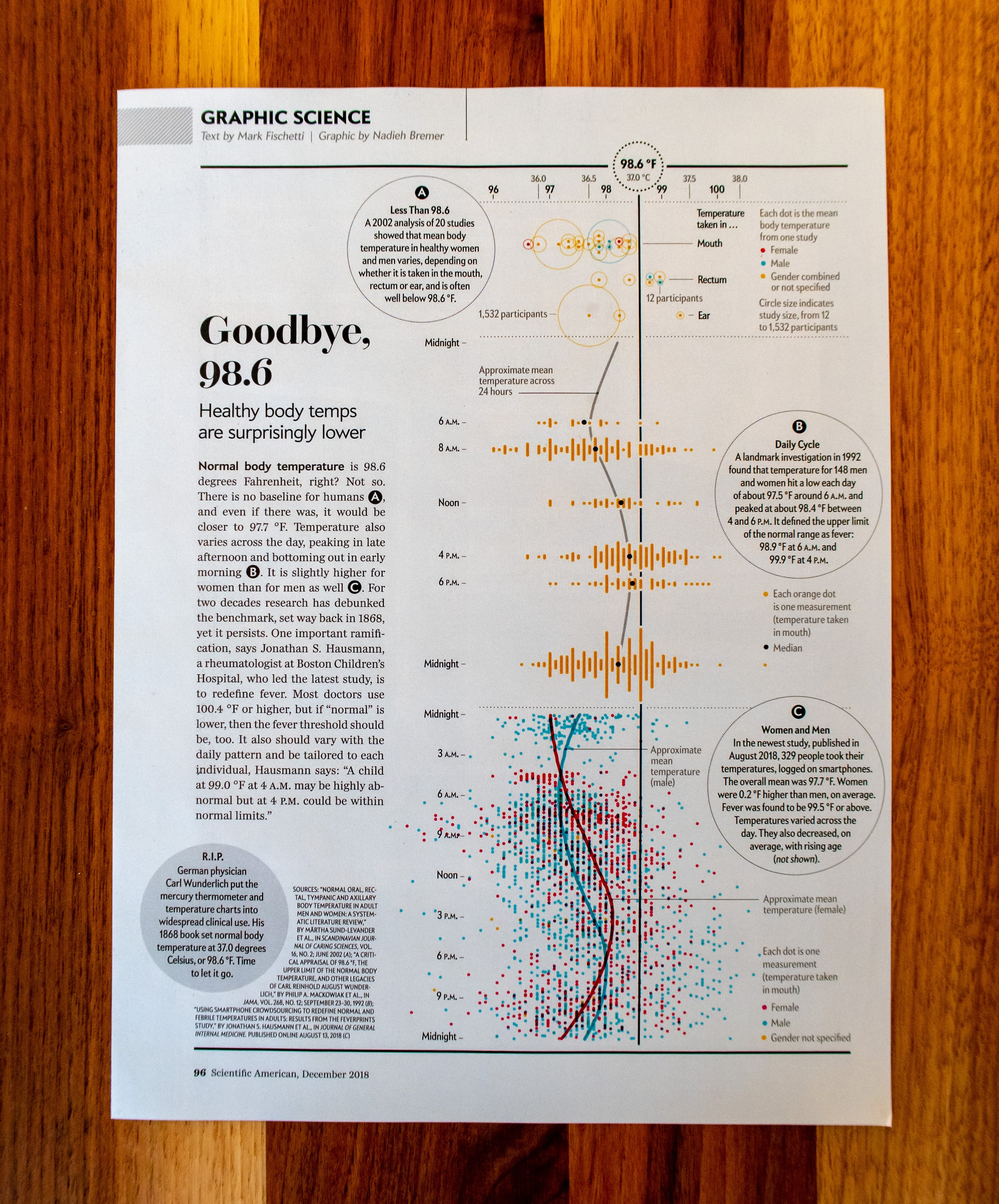 The full Graphic Science page in the December issue of the Scientific American