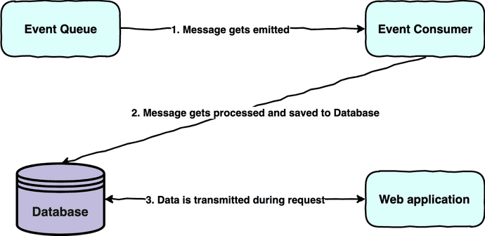 An event queue emits a message to the event consumer which is processing the message and saves it to the database and this data is then transmitted to the web application