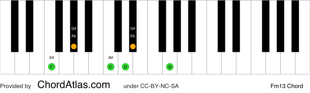 Piano chord chart for the F minor thirteenth chord (Fm13). The notes F, Ab, C, Eb, G and D are highlighted.