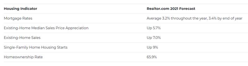Realtor.com 2021 market forecast