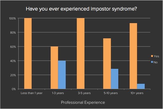 Gráfico mostrando a frequência da Síndrome do Impostor em pessoas da área