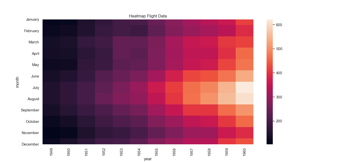 heatmap data
