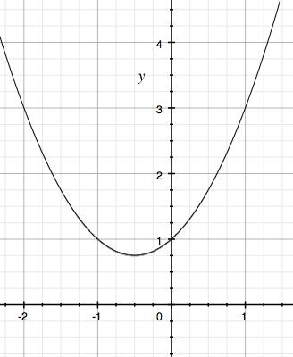 Graf funkce y=x^2+x+1