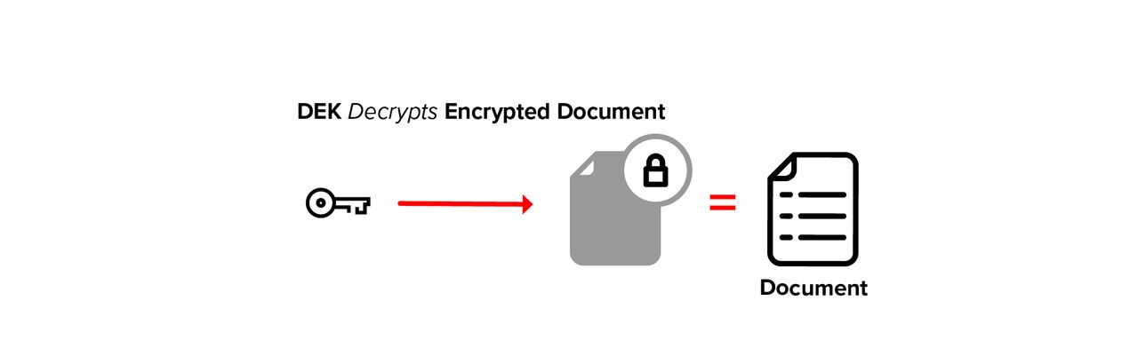 DEK decrypts encrypted document