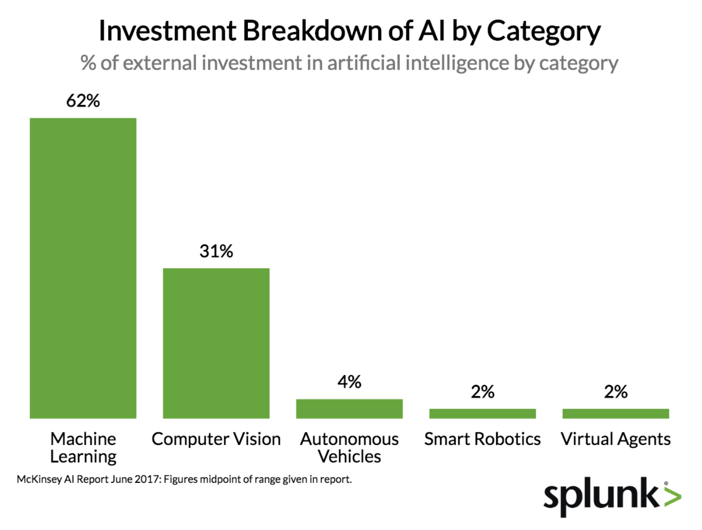 Investment breakdown of AI by category