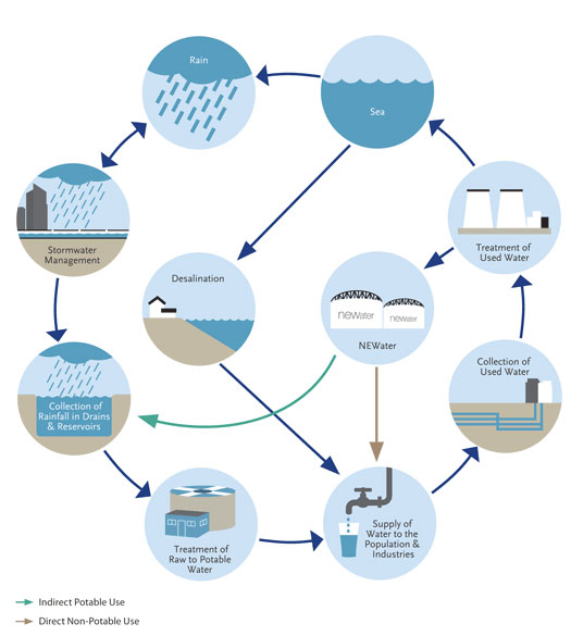 Water Resource Management