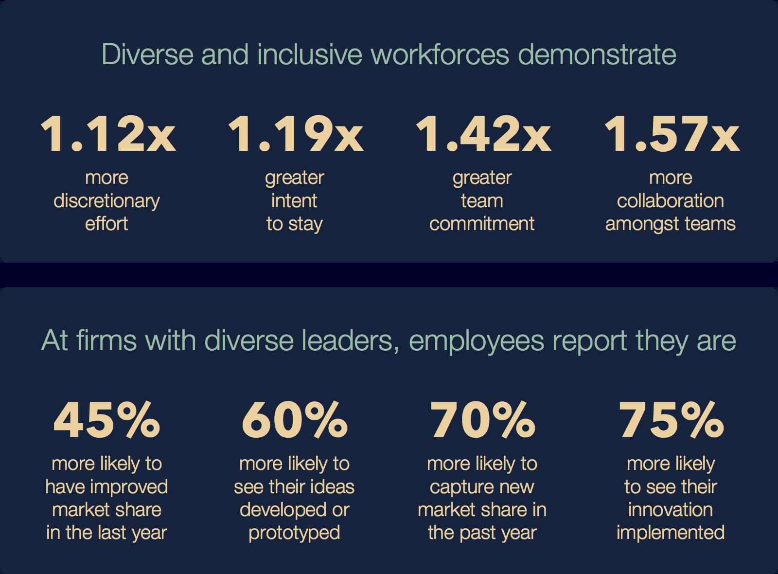 Diversity Benefits Infographic