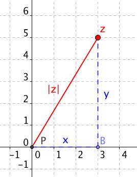 Absolutní hodnota komplexního čísla
