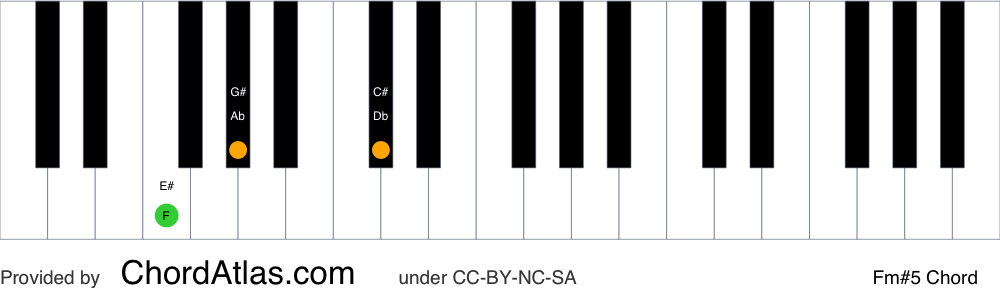Piano chord chart for the F minor augmented chord (Fm#5). The notes F, Ab and C# are highlighted.