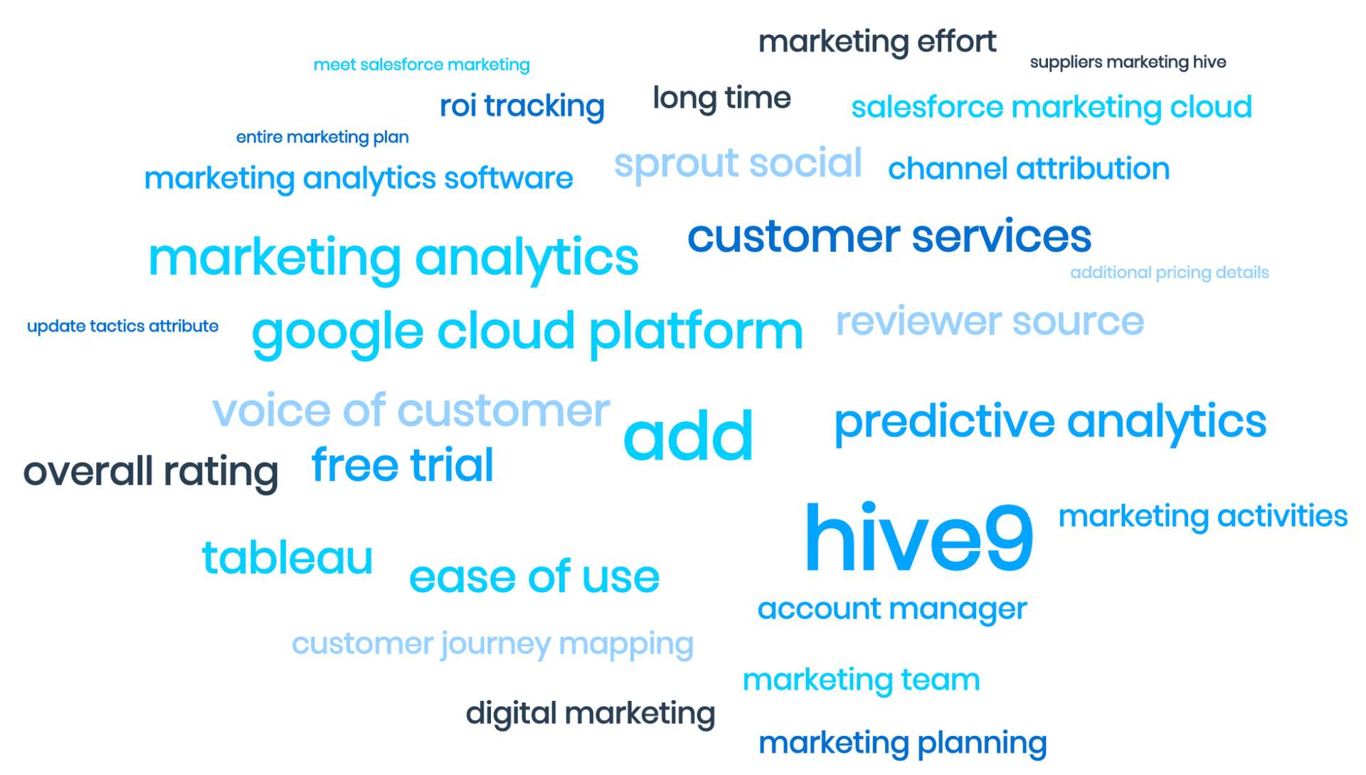 """MonkeyLearn's word cloud tool, showing word pairs like """"google cloud platform"""" and """"predictive analytics"""""""