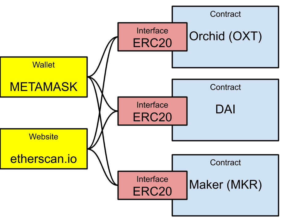 Illustration of the ERC-20 interface