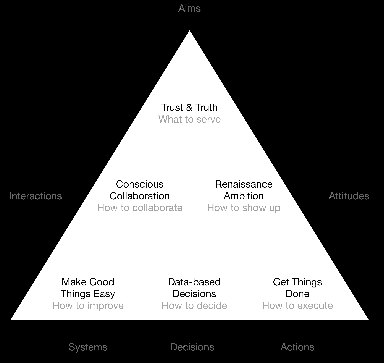 TrustLabs Values