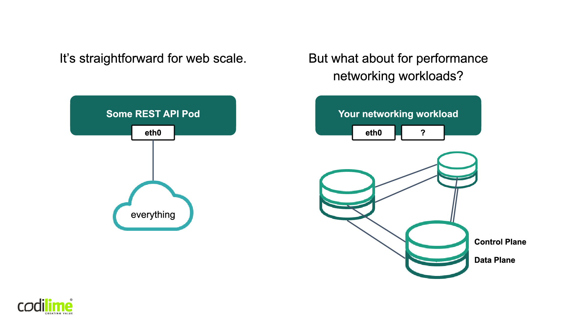 Networking for a simple app and for performance networking workloads