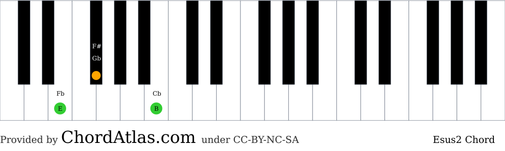 Piano chord chart for the E suspended second chord (Esus2). The notes E, F# and B are highlighted.