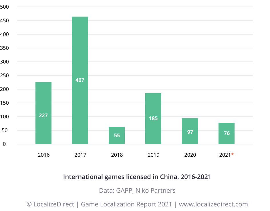 Bar chart - foreign games published to China 2016-2021