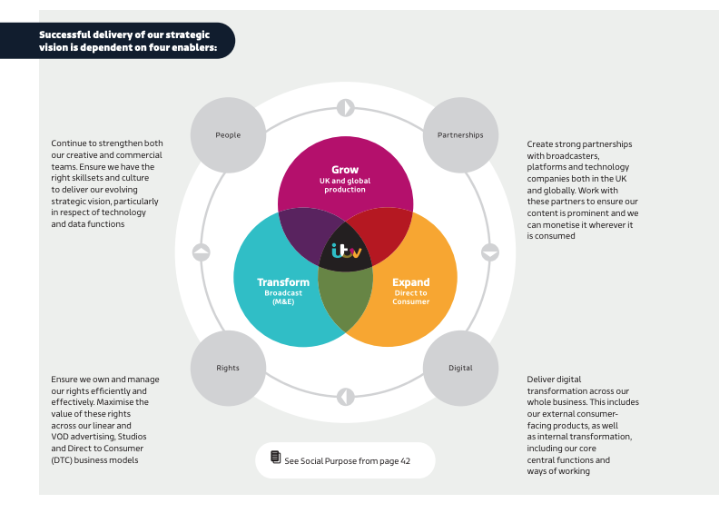Four enablers of ITV's strategic vision