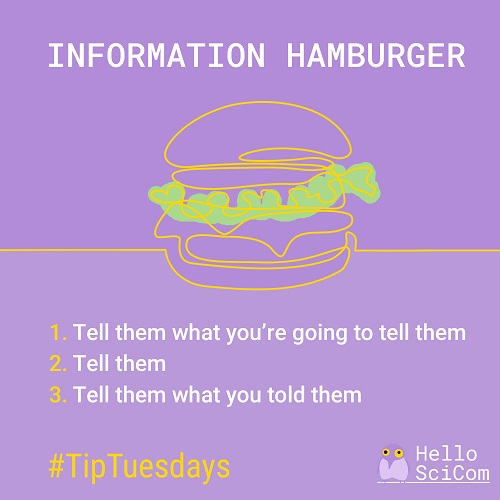 Information Hamburger: 1. Tell them what you're going to tell them. 2. Tell them. 3. Tell them what you told them.