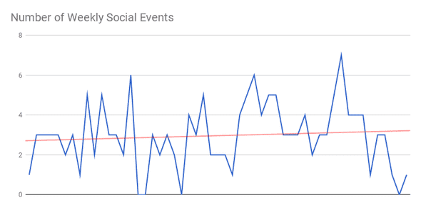 number of social events