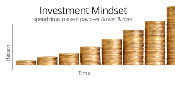 An investment in an asset grows over time
