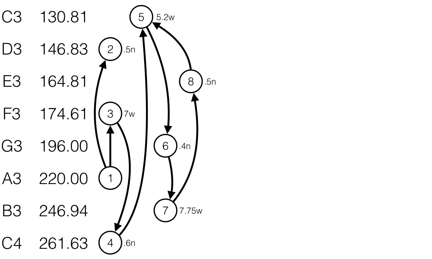 Tuning the Diatonic C Scale