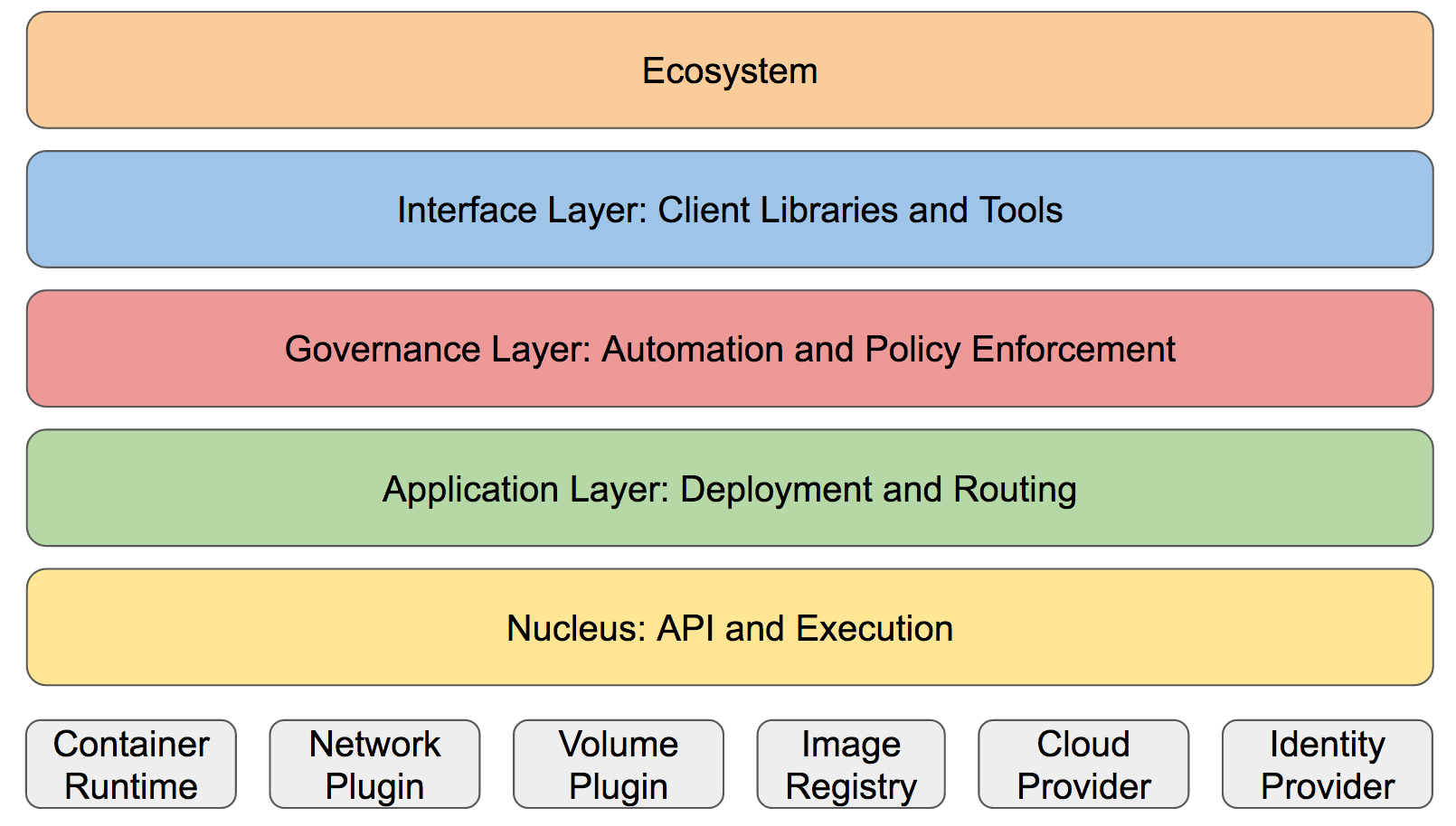 Brian Grant's Kubernetes Simplified Architectural Summary